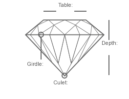 Round brilliant diamond facets
