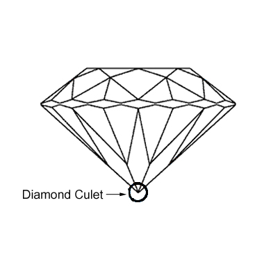Diamond Culet Diagram