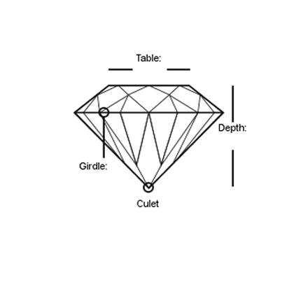 Parts of a Cut Diamond